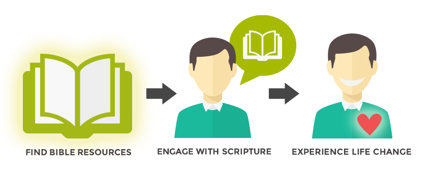 Find Bible Resources. Engage With Scripture. Experience Life Change.